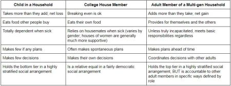 Household Codes Chart